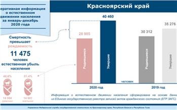 За 2020 год в Красноярском крае умерло почти 40,5 тысяч человек