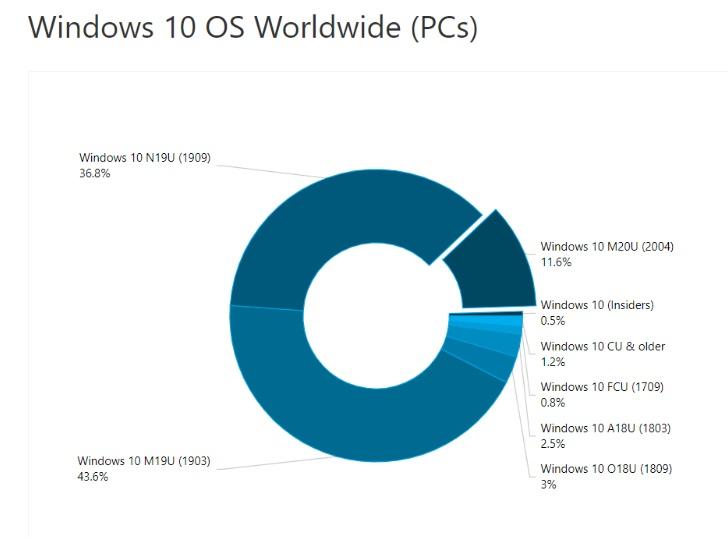 Microsoft научилась у Apple. Последнее крупное обновление Windows 10 распространяется очень быстро