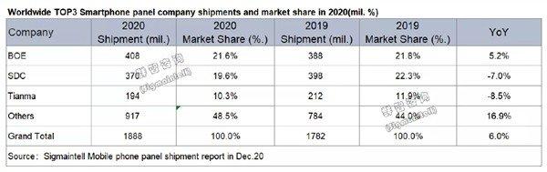 Samsung уступила китайскому конкуренту и опустилась на второе место. BOE обошла Samsung Display на рынке дисплеев для смартфонов