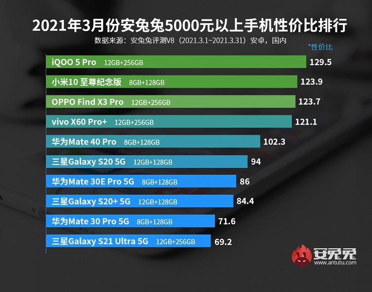 Лучшие смартфоны Android по соотношению цены и производительности по версии AnTuTu. Redmi и Xiaomi царят на первых местах в 4 категориях из 5