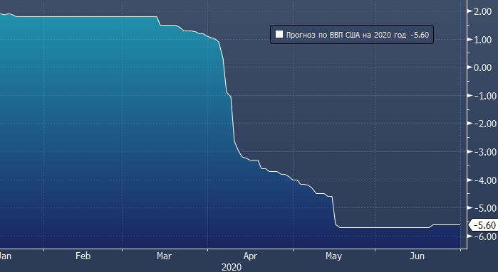 Goldman Sachs: ВВП США сократится еще на 5%, если не ...