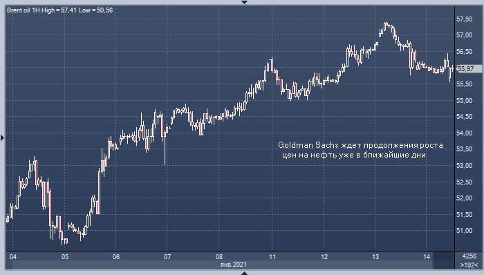 Goldman Sachs: спрос на нефть вырастет на 1 млн б/д из-за ...