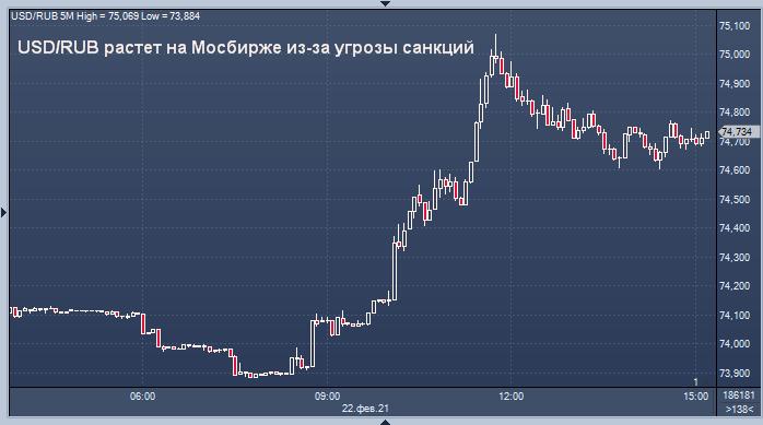 Рубль снижается из-за подготовки санкций в Европе и ...