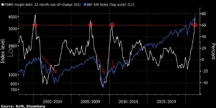 Bridgewater: рынок акций США стал «очень опасным» местом