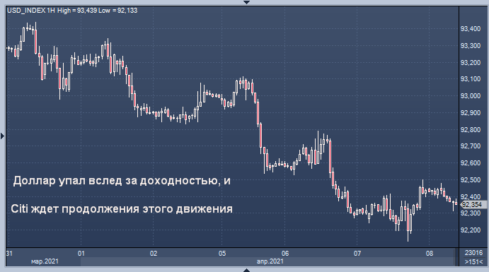 Citi ждет скорого снижения курса доллара США