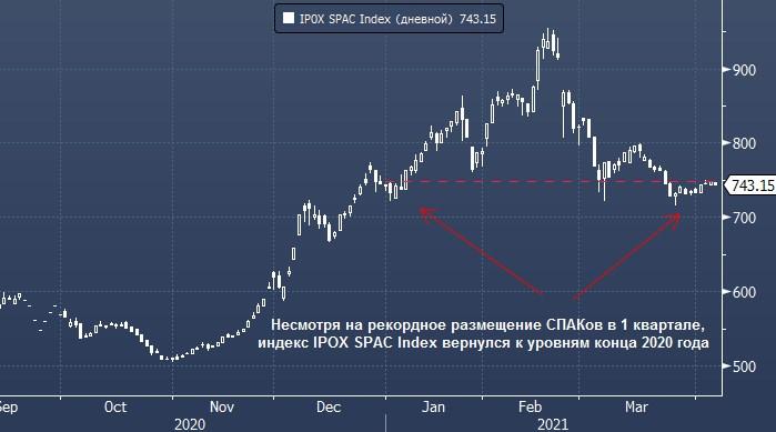 СПАКи почти перестали выходить на IPO, и это является ...