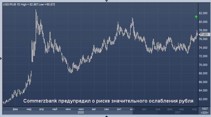 Commerzbank предупредил о риске значительного ...