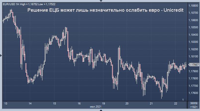 Решение ЕЦБ может лишь незначительно ослабить евро