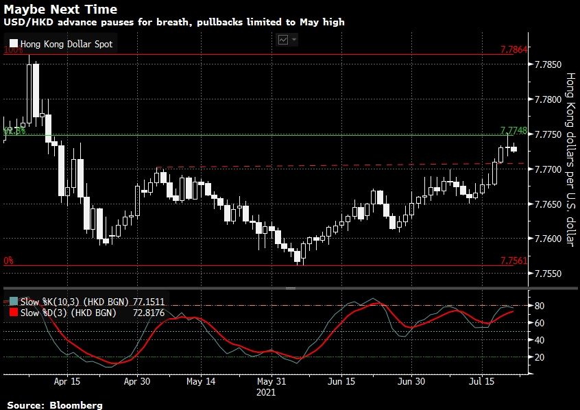 Scotiabank ожидает падения гонконгского доллара