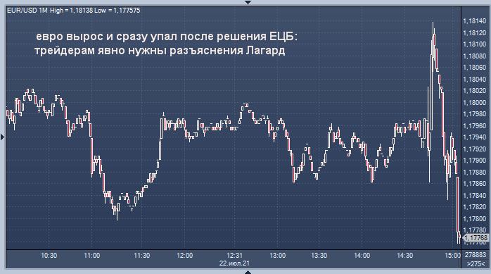 Реакция евро на решение ЕЦБ