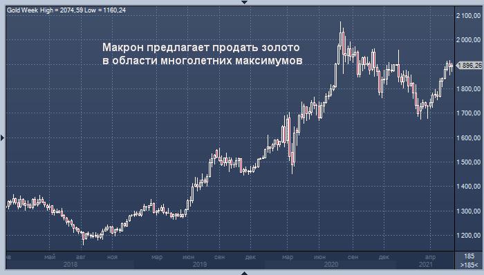 Макрон призвал «Большую семерку» продать золото, ...