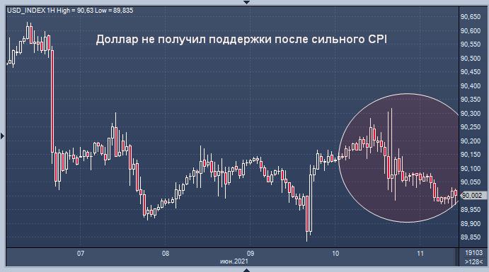 Доллар потерял сознание, поскольку инвесторы не ...