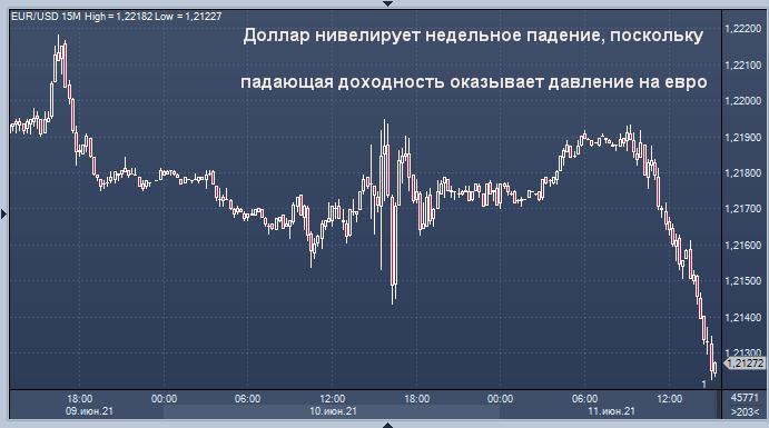 Доллар США отскочил из-за проблем у евро
