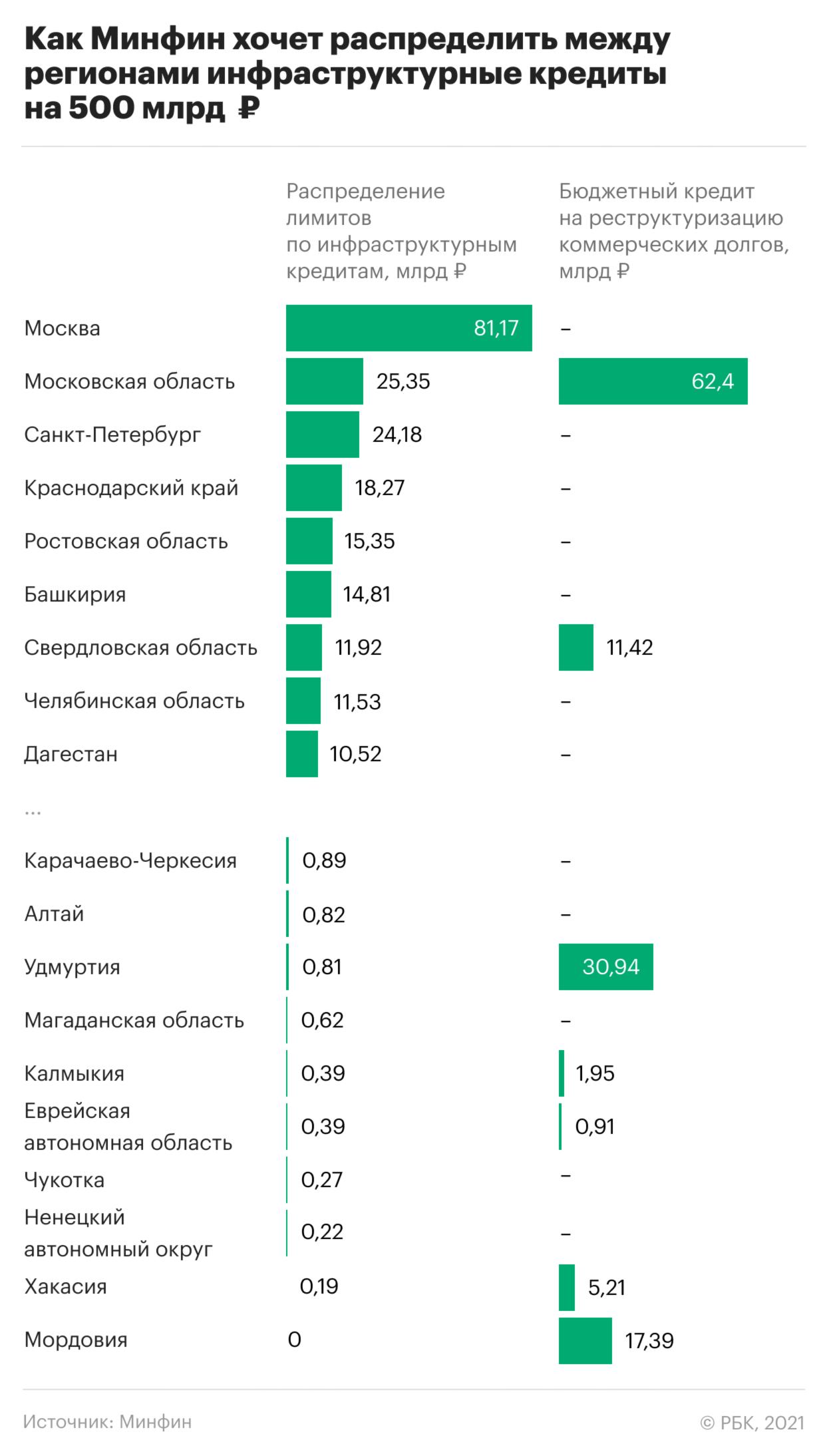 Какие регионы получат миллиарды рублей на инфраструктуру. Инфографика