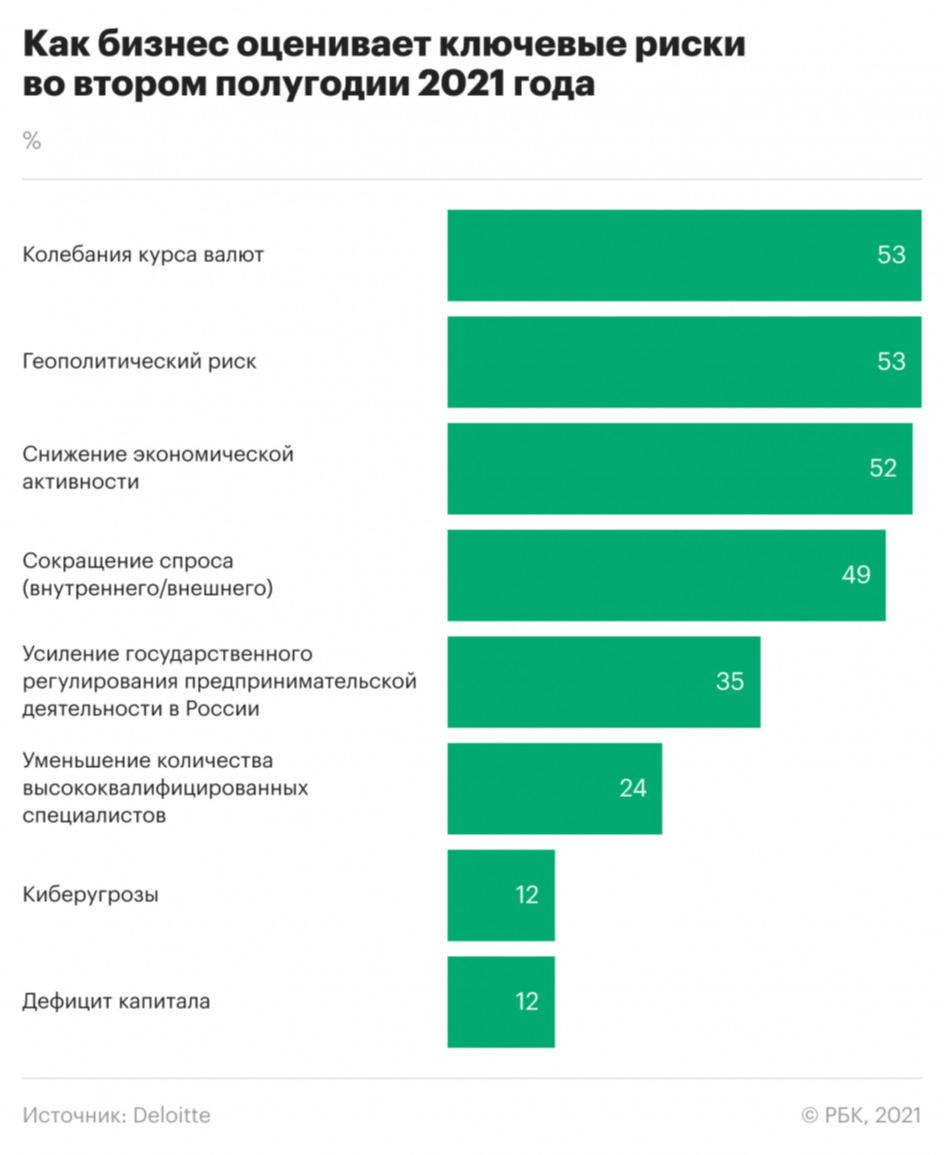 Какие три главных риска видят директора компаний в России. Инфографика