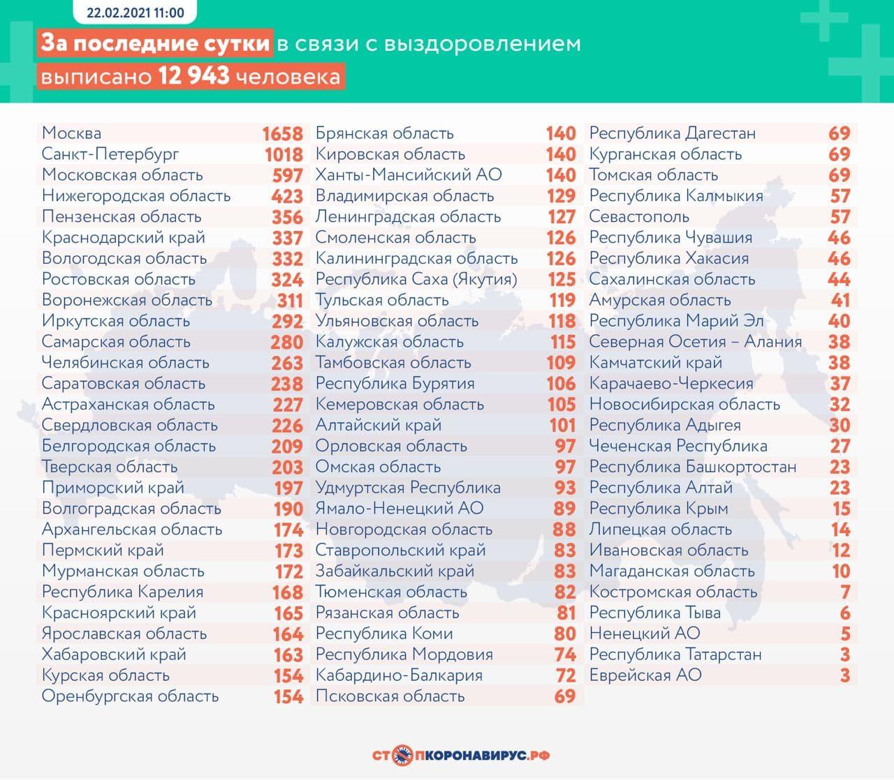 Оперативная статистика по коронавирусу в России на 22 февраля